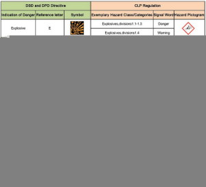 cambio etichette CLP